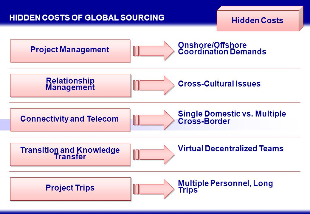 OUTSOURCING KEYS TO SUCCESS Commit time and effort – beyond the initial cost savings, corporations must be prepared to invest in quality control and training to keep the outsourced or offshored activity competitive and efficient Treat outsourcing partners as partners: what was previously handled internally is now managed by a third party.