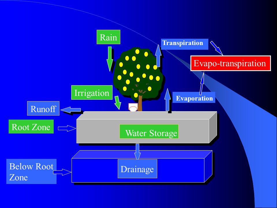 Water Mass balance Equation ET = Evapotranspiration R, I = Rain & Irrigation D = Drainage Below Rootzone RO = Runoff  S = Soil Water Storage variatio
