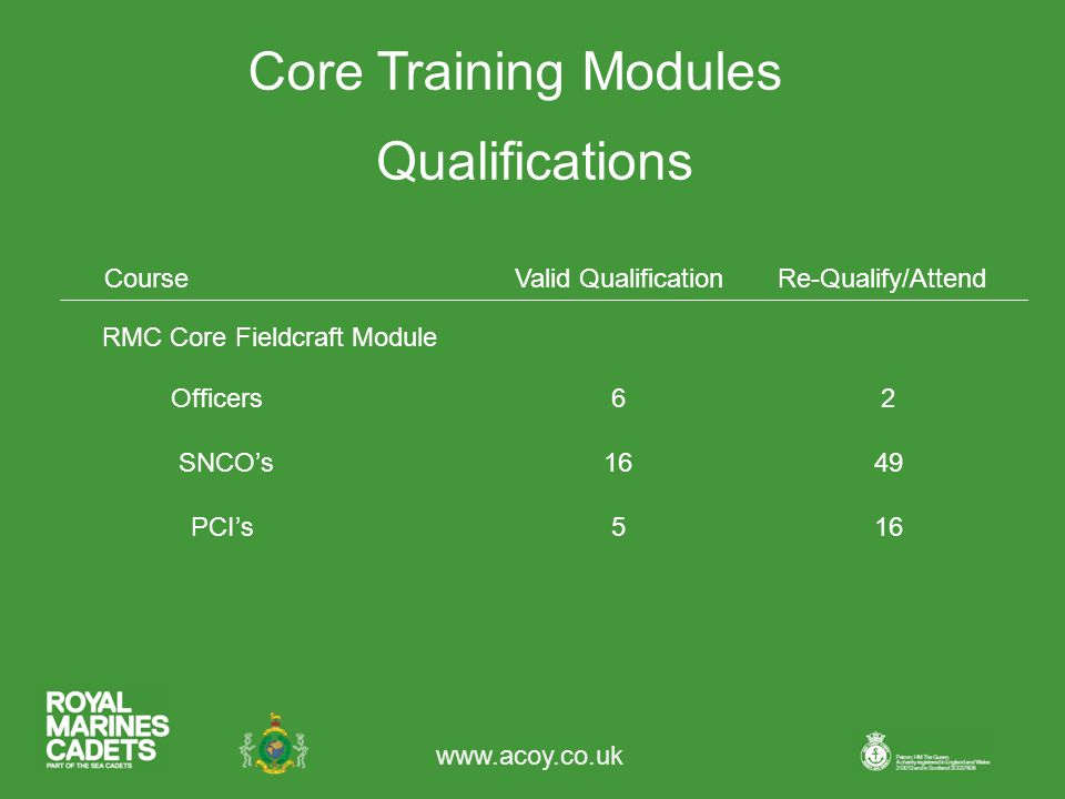 Core Training Modules Qualifications CourseValid QualificationRe-Qualify/Attend 62Officers SNCO's PCI's516 49 RMC Core Fieldcraft Module
