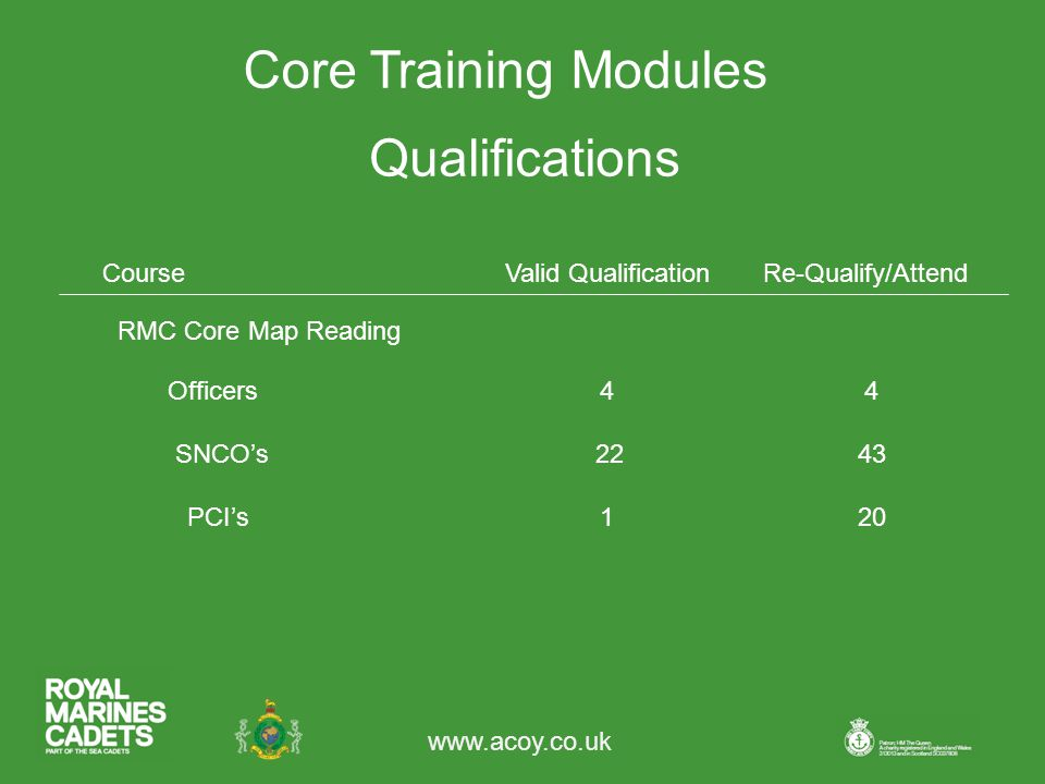 Core Training Modules RMC Core Map Reading Qualifications CourseValid QualificationRe-Qualify/Attend 44Officers SNCO's PCI's120 2243