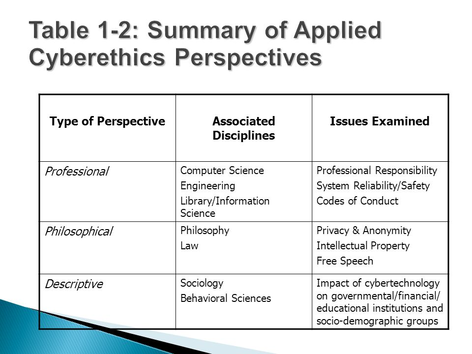 Type of PerspectiveAssociated Disciplines Issues Examined Professional Computer Science Engineering Library/Information Science Professional Responsib