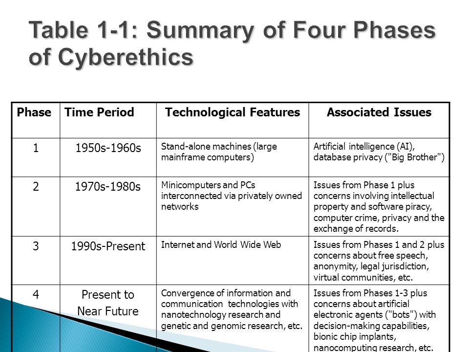  Brey notes that one weakness of the standard method of applied ethics is that it tends to focus on known moral controversies  So that model fails to identify those practices involving cybertechnology which have moral implications but that are not yet known.