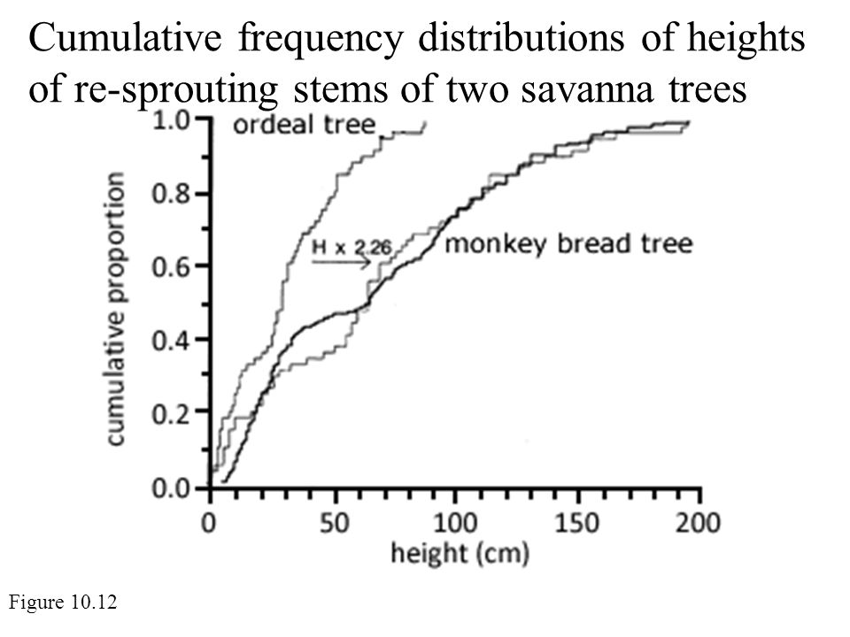 Cumulative frequency distributions of heights of re-sprouting stems of two savanna trees Figure 10.12