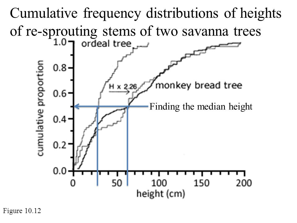 Cumulative frequency distributions of heights of re-sprouting stems of two savanna trees Figure 10.12 Finding the median height