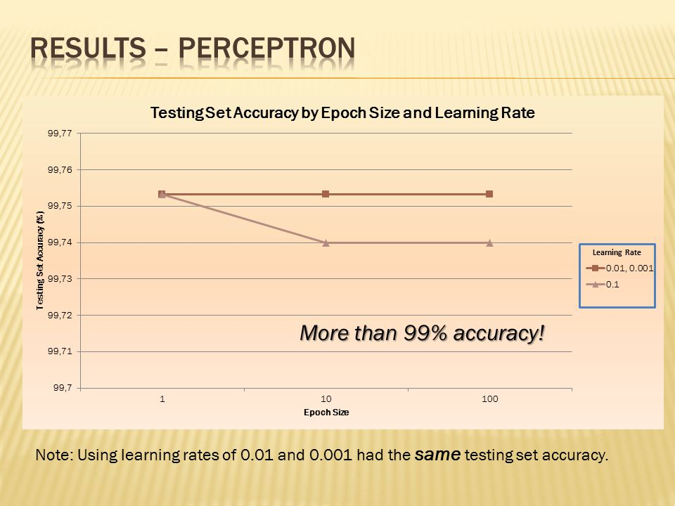 Note: Using learning rates of 0.01 and 0.001 had the same testing set accuracy.