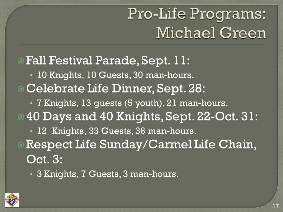  Fall Festival Parade, Sept. 11: 10 Knights, 10 Guests, 30 man-hours.  Celebrate Life Dinner, Sept. 28: 7 Knights, 13 guests (5 youth), 21 man-hours
