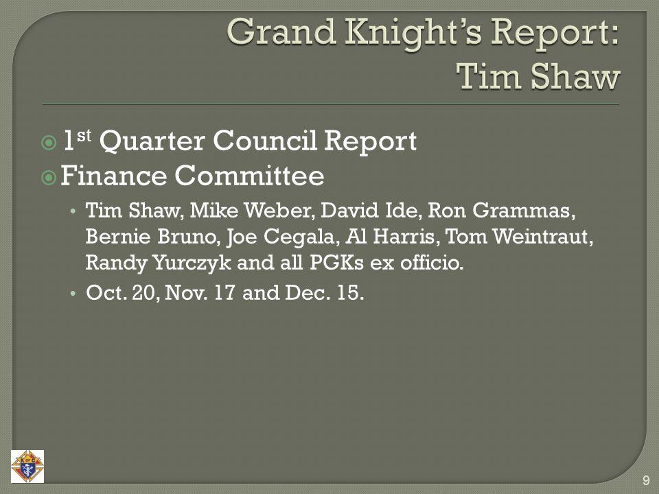 9  1 st Quarter Council Report  Finance Committee Tim Shaw, Mike Weber, David Ide, Ron Grammas, Bernie Bruno, Joe Cegala, Al Harris, Tom Weintraut,