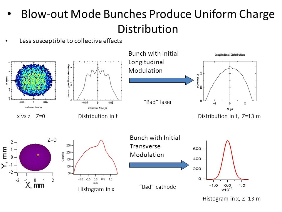 Blow-out Mode Bunches Produce Uniform Charge Distribution Less susceptible to collective effects Bunch with Initial Longitudinal Modulation Bunch with Initial Transverse Modulation Z=0 Histogram in x, Z=13 m x vs z Z=0 Bad cathode Bad laser Distribution in t, Z=13 mDistribution in t Histogram in x