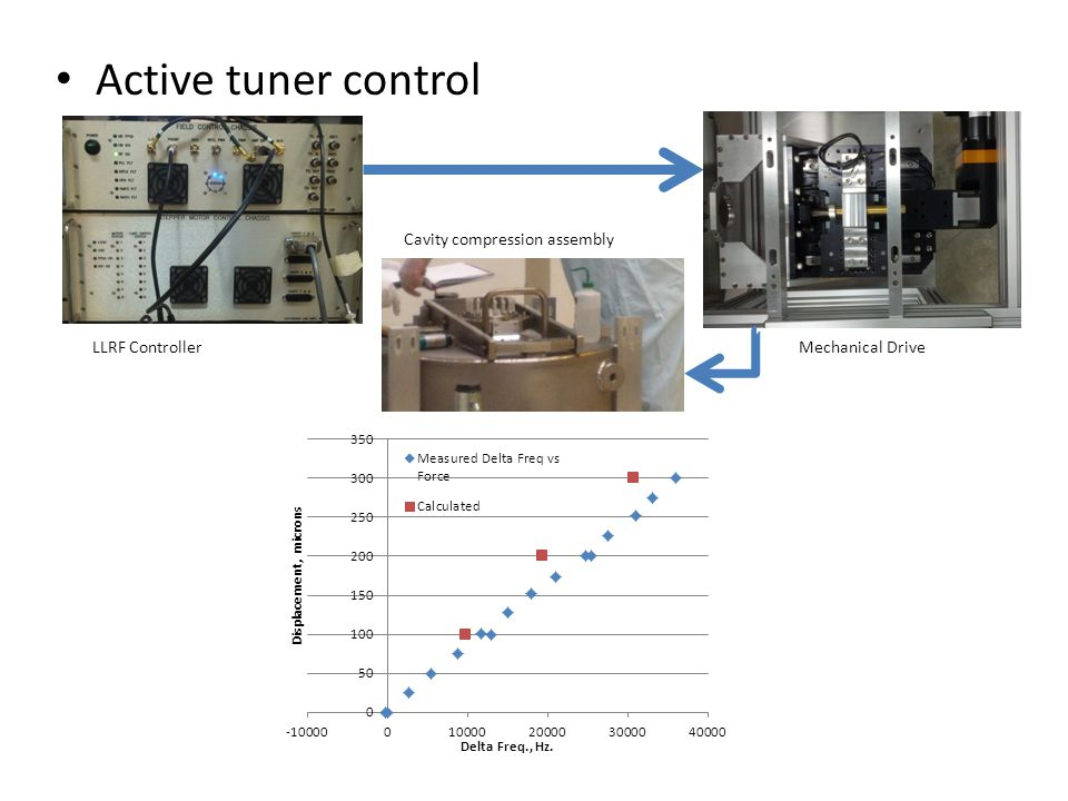 Active tuner control LLRF ControllerMechanical Drive Cavity compression assembly