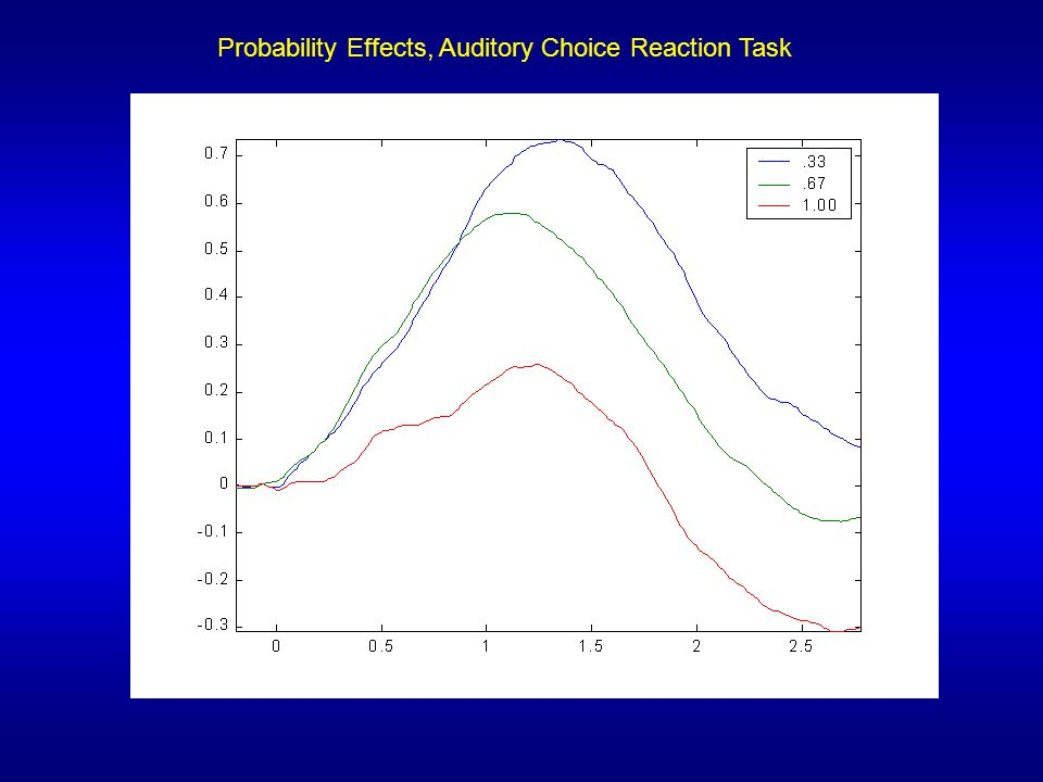 Probability Effects, Auditory Choice Reaction Task