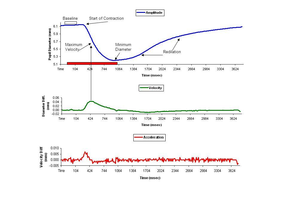 Plotting pts=0:pi/20:2.*pi; x=cos(pts); y=sin(pts); plot(sin(pts)); plot(pts,y); plot(y); plot (x,y); axis on/off, clf xlabel('time'); ylabel('dilation'); title('my graph'); plot([x; y]'); plot([x; y]); legend ('cos','sin'); Specialized plots, e.g., errorbar(pts,y,x); –hist(pts) figure; figure(2); subplot(2,2,1); plot(x,y);