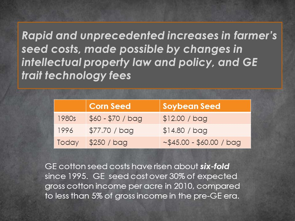 Rapid and unprecedented increases in farmer's seed costs, made possible by changes in intellectual property law and policy, and GE trait technology fees Corn SeedSoybean Seed 1980s$60 - $70 / bag$12.00 / bag 1996$77.70 / bag$14.80 / bag Today$250 / bag~$45.00 - $60.00 / bag GE cotton seed costs have risen about six-fold since 1995.