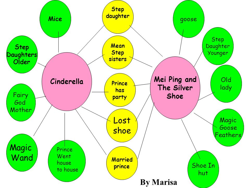 For comparing & contrasting
