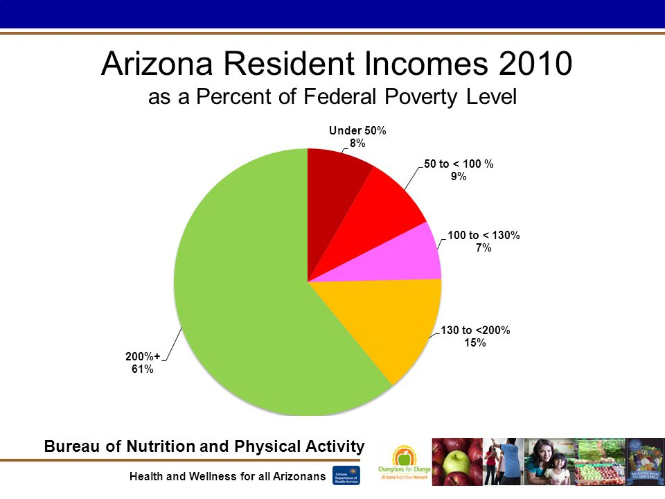 Bureau of Nutrition and Physical Activity Health and Wellness for all Arizonans Arizona Resident Incomes 2010 as a Percent of Federal Poverty Level