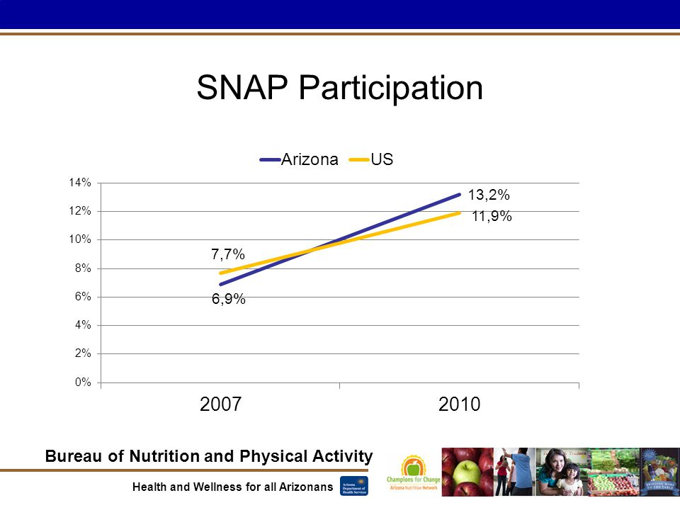 Bureau of Nutrition and Physical Activity Health and Wellness for all Arizonans SNAP Participation