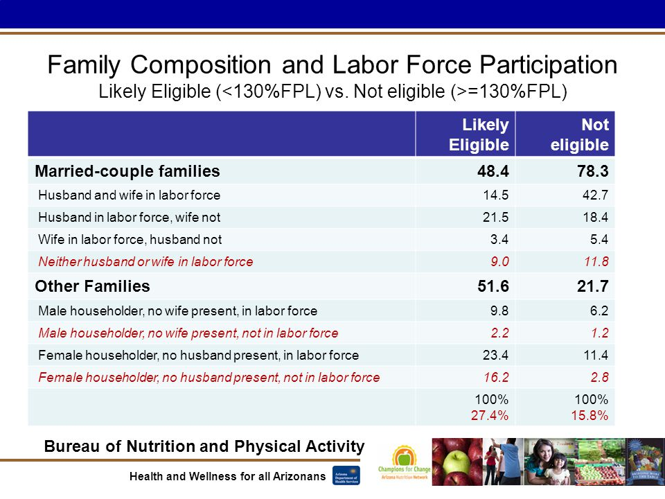 Bureau of Nutrition and Physical Activity Health and Wellness for all Arizonans Family Composition and Labor Force Participation Likely Eligible ( =13