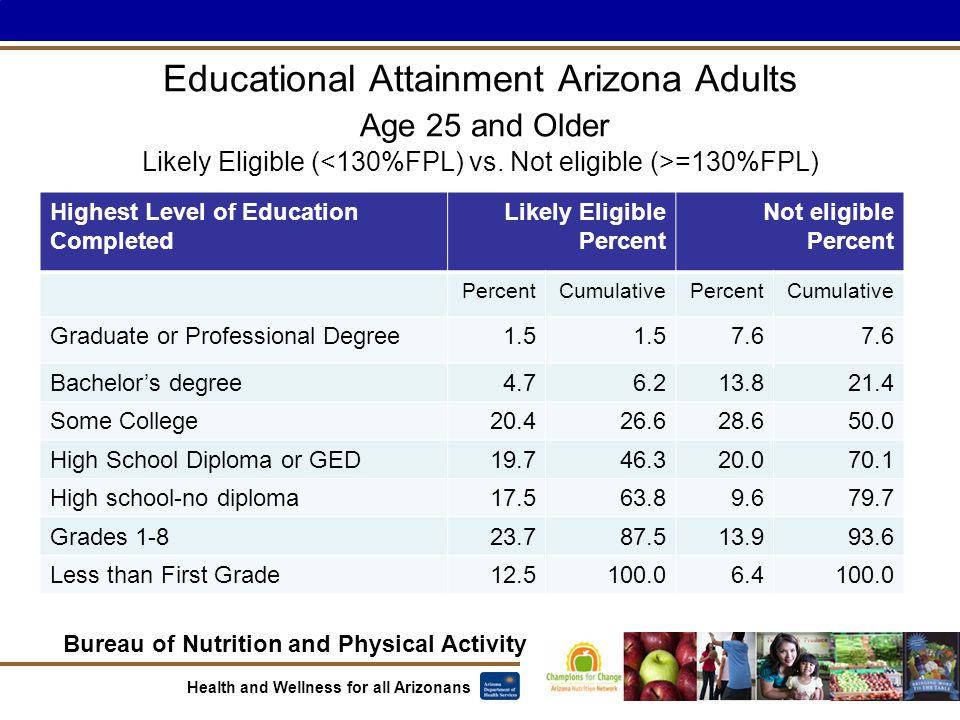 Bureau of Nutrition and Physical Activity Health and Wellness for all Arizonans Educational Attainment Arizona Adults Age 25 and Older Likely Eligible ( =130%FPL) Highest Level of Education Completed Likely Eligible Percent Not eligible Percent CumulativePercentCumulative Graduate or Professional Degree1.5 7.6 Bachelor's degree4.76.213.821.4 Some College20.426.628.650.0 High School Diploma or GED19.746.320.070.1 High school-no diploma17.563.89.679.7 Grades 1-823.787.513.993.6 Less than First Grade12.5100.06.4100.0