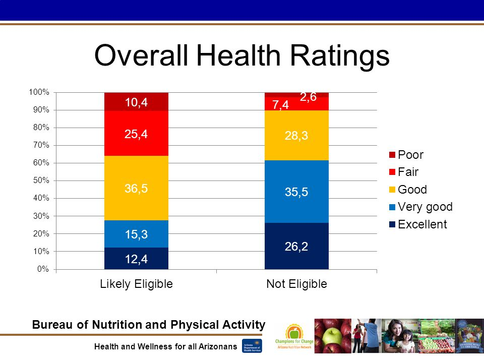 Bureau of Nutrition and Physical Activity Health and Wellness for all Arizonans Overall Health Ratings
