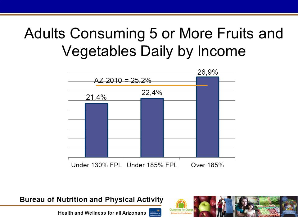 Bureau of Nutrition and Physical Activity Health and Wellness for all Arizonans Adults Consuming 5 or More Fruits and Vegetables Daily by Income AZ 2010 = 25.2%