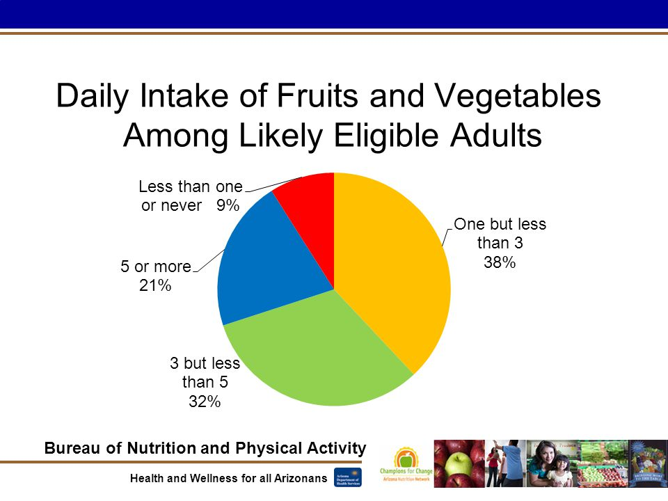 Bureau of Nutrition and Physical Activity Health and Wellness for all Arizonans Daily Intake of Fruits and Vegetables Among Likely Eligible Adults