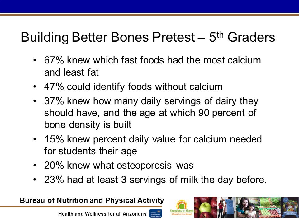 Bureau of Nutrition and Physical Activity Health and Wellness for all Arizonans Building Better Bones Pretest – 5 th Graders 67% knew which fast foods