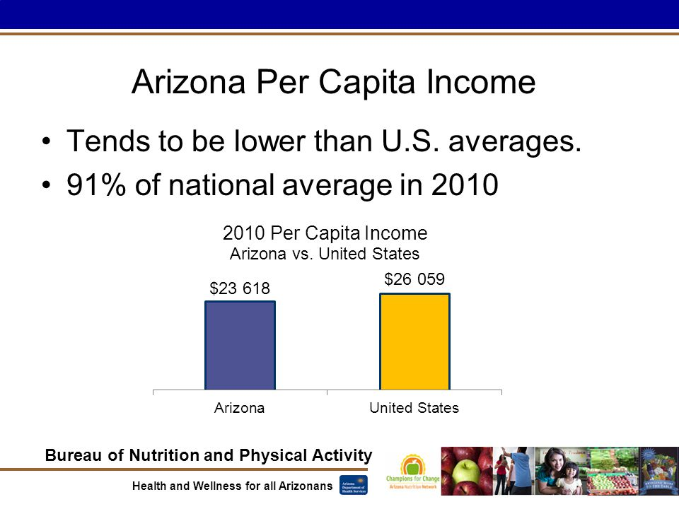 Bureau of Nutrition and Physical Activity Health and Wellness for all Arizonans Arizona Per Capita Income Tends to be lower than U.S. averages. 91% of