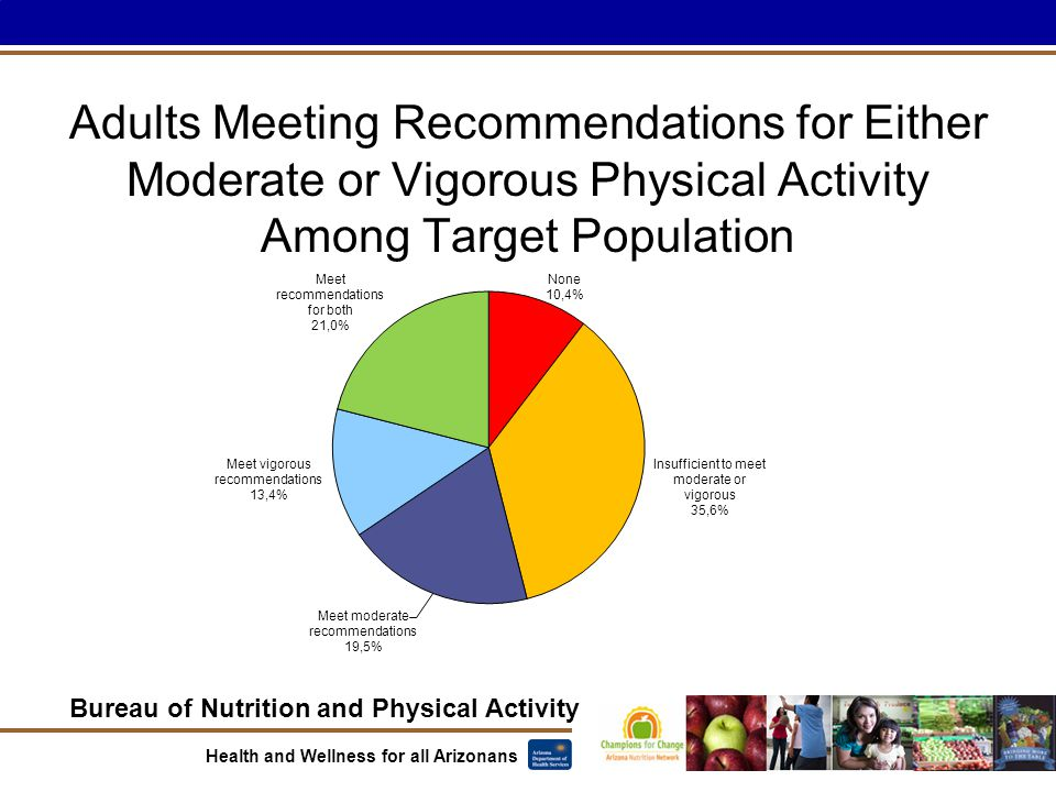 Bureau of Nutrition and Physical Activity Health and Wellness for all Arizonans Adults Meeting Recommendations for Either Moderate or Vigorous Physical Activity Among Target Population