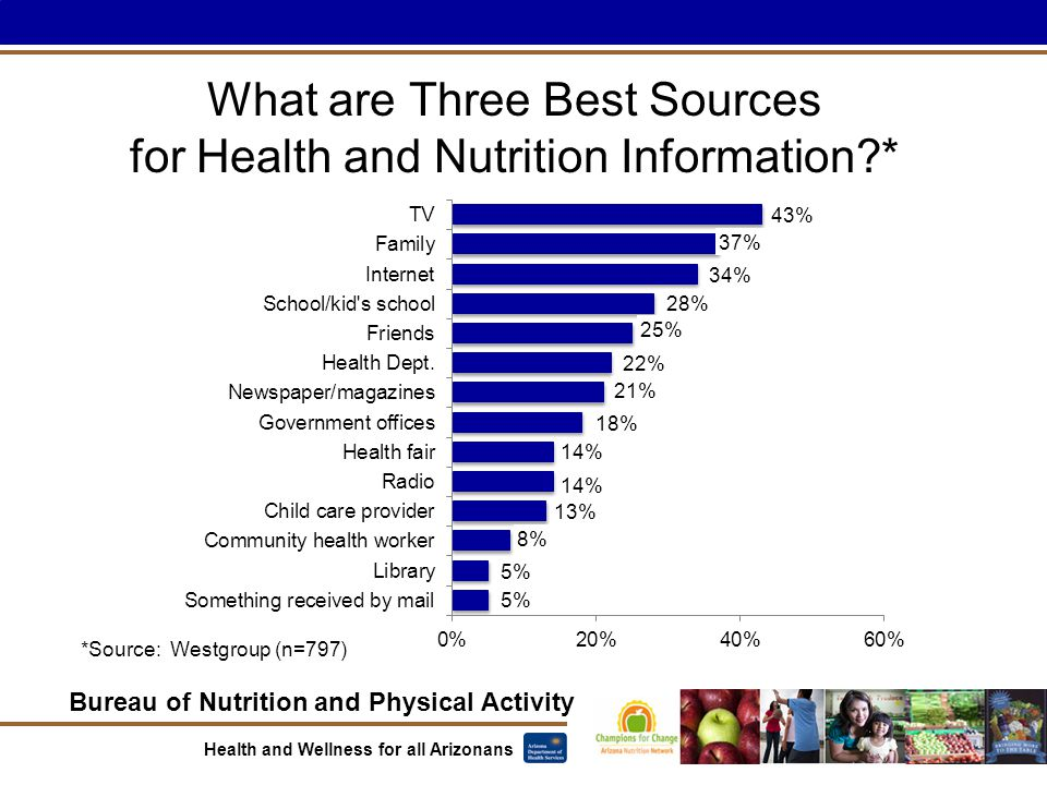 Bureau of Nutrition and Physical Activity Health and Wellness for all Arizonans What are Three Best Sources for Health and Nutrition Information *