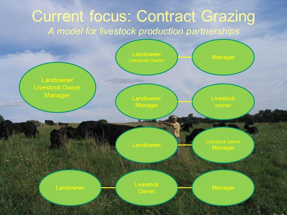 Current focus: Contract Grazing A model for livestock production partnerships Landowner Livestock Owner Manager Landowner Livestock Owner Livestock ow