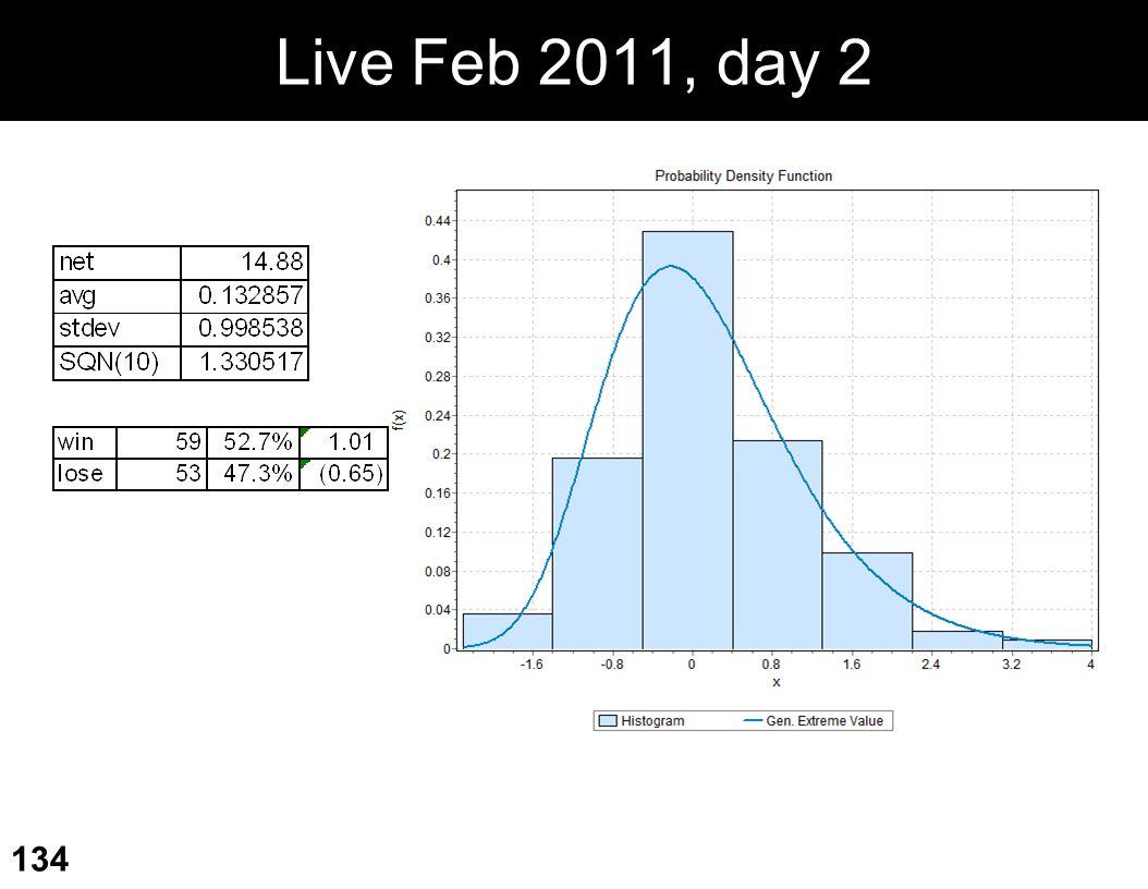 Live Feb 2011, day 2 134