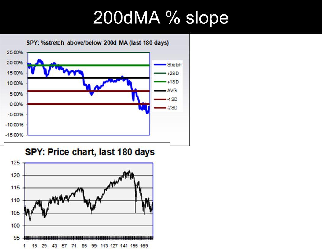 200dMA % slope 185
