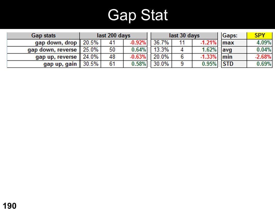Gap Stat 190