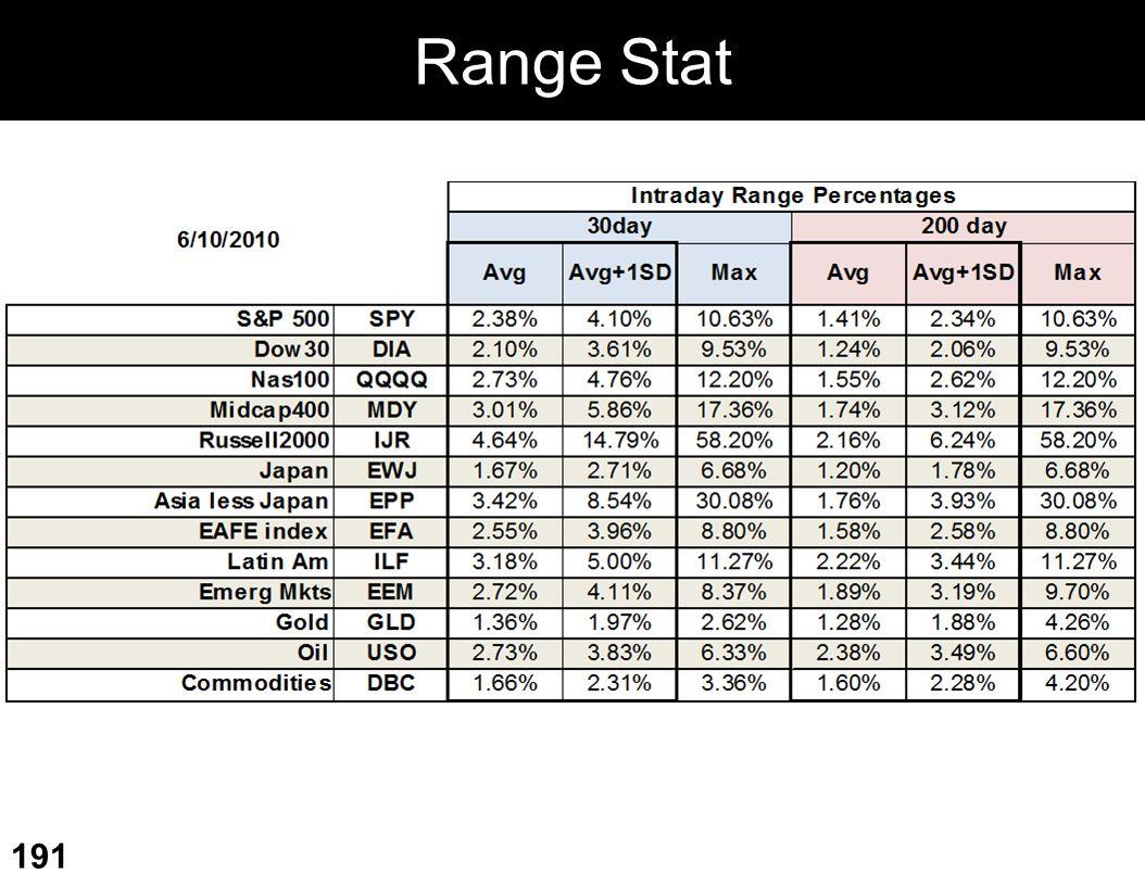 Range Stat 191