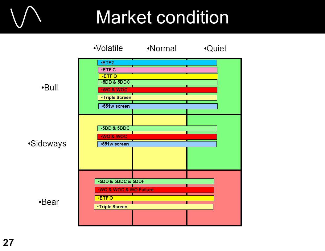27 Market condition Bull Sideways Bear QuietNormal Volatile 5DD & 5DDC ETF2 ETF C WO & WOC ETF O 5DD & 5DDC WO & WOC 5DD & 5DDC & 5DDF WO & WOC & WO Failure ETF O Triple Screen 551w screen