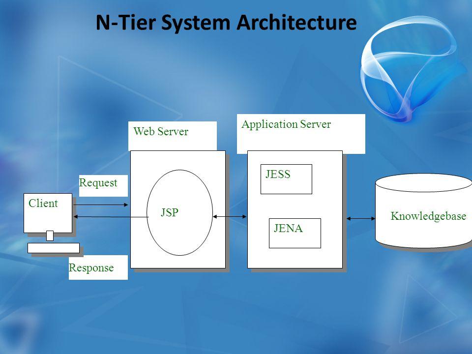 N-Tier System Architecture Client Request Response Web Server Application Server JSP JENA Knowledgebase JESS