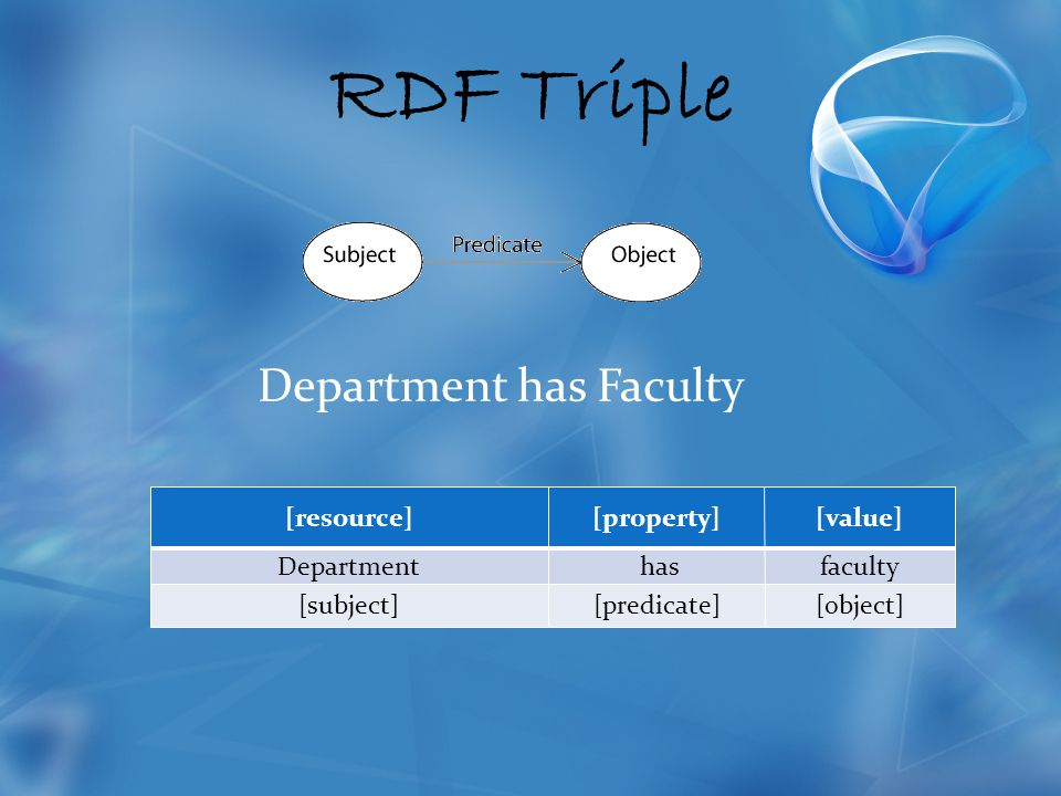 RDF Triple [resource][property][value] Department hasfaculty [subject][predicate][object] Department has Faculty
