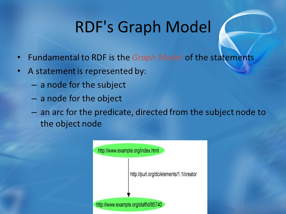 RDF s Graph Model Fundamental to RDF is the Graph Model of the statements A statement is represented by: – a node for the subject – a node for the object – an arc for the predicate, directed from the subject node to the object node