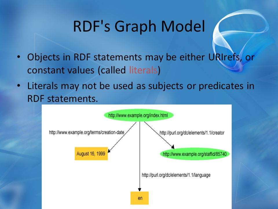 RDF s Graph Model Objects in RDF statements may be either URIrefs, or constant values (called literals) Literals may not be used as subjects or predicates in RDF statements.