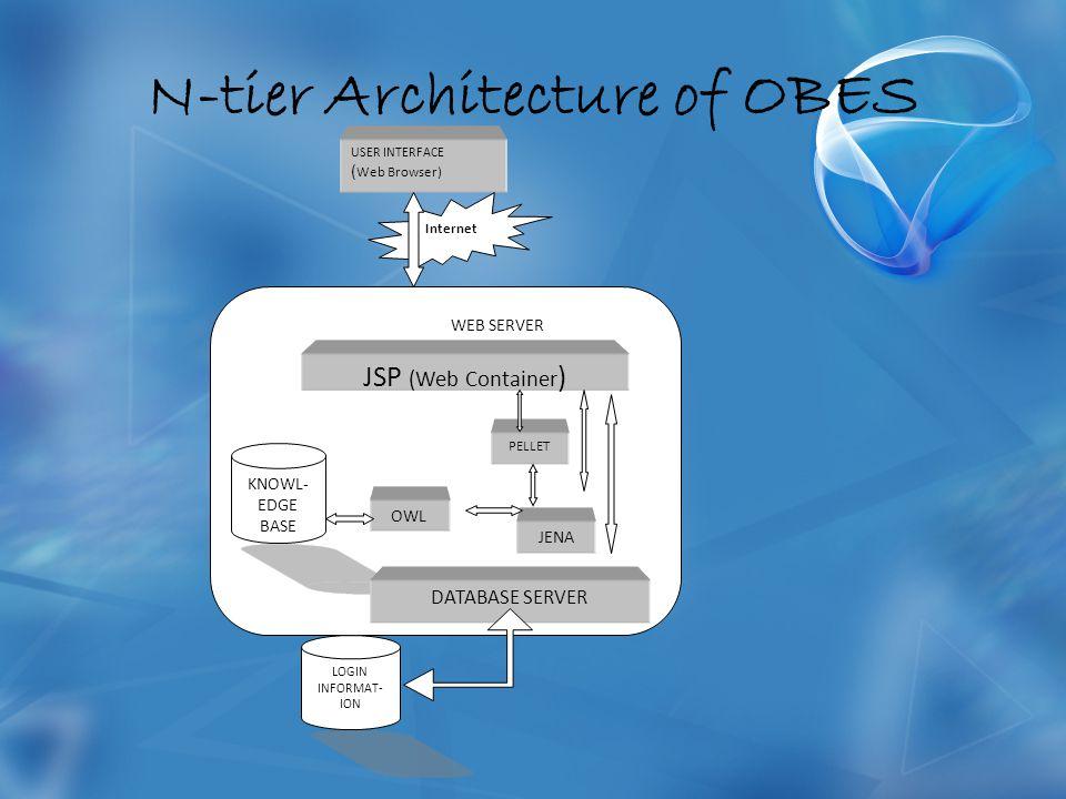N-tier Architecture of OBES USER INTERFACE ( Web Browser) WEB SERVER JSP (Web Container ) Internet OWL PELLET JENA KNOWL- EDGE BASE LOGIN INFORMAT- ION DATABASE SERVER