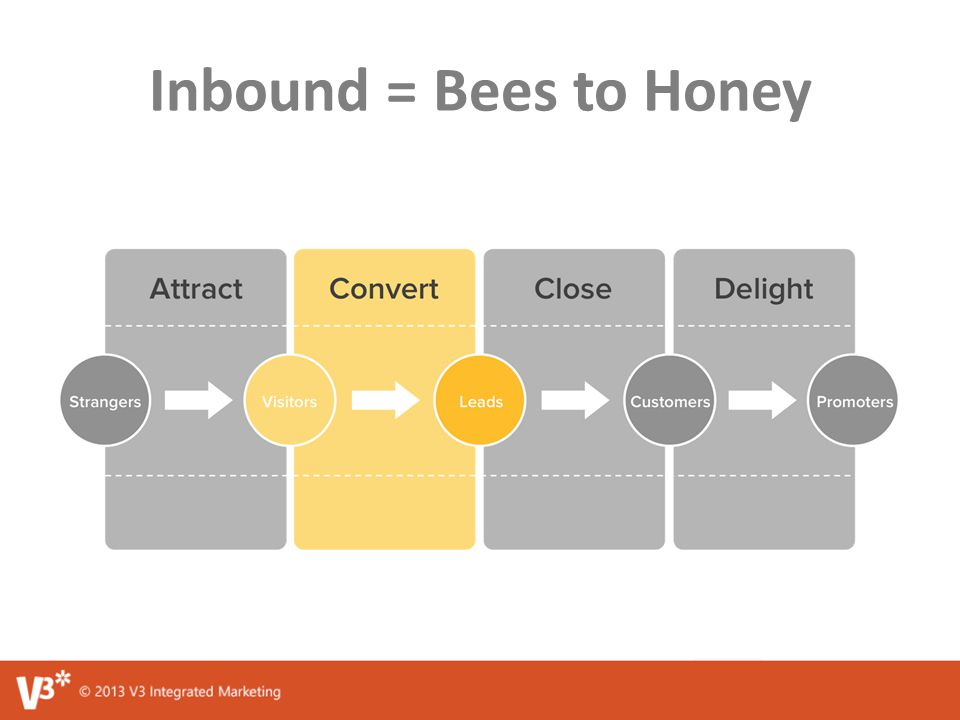 Inbound = Bees to Honey