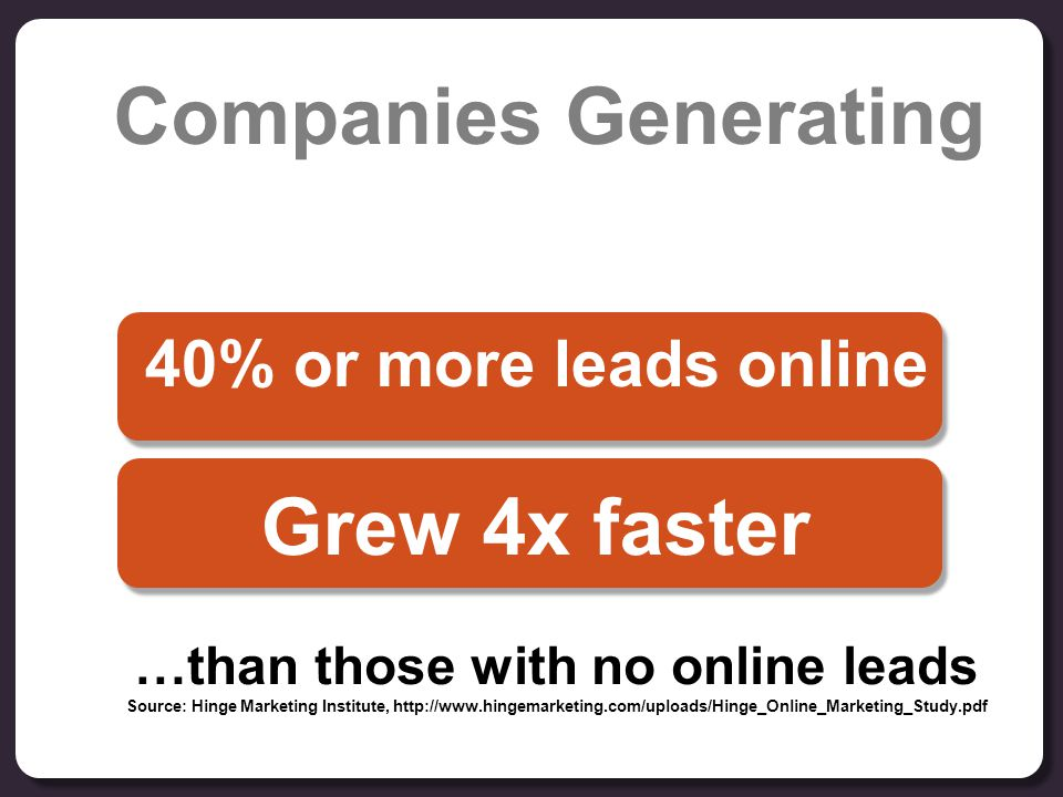 Companies Generating …than those with no online leads Source: Hinge Marketing Institute, http://www.hingemarketing.com/uploads/Hinge_Online_Marketing_Study.pdf 40% or more leads online Grew 4x faster