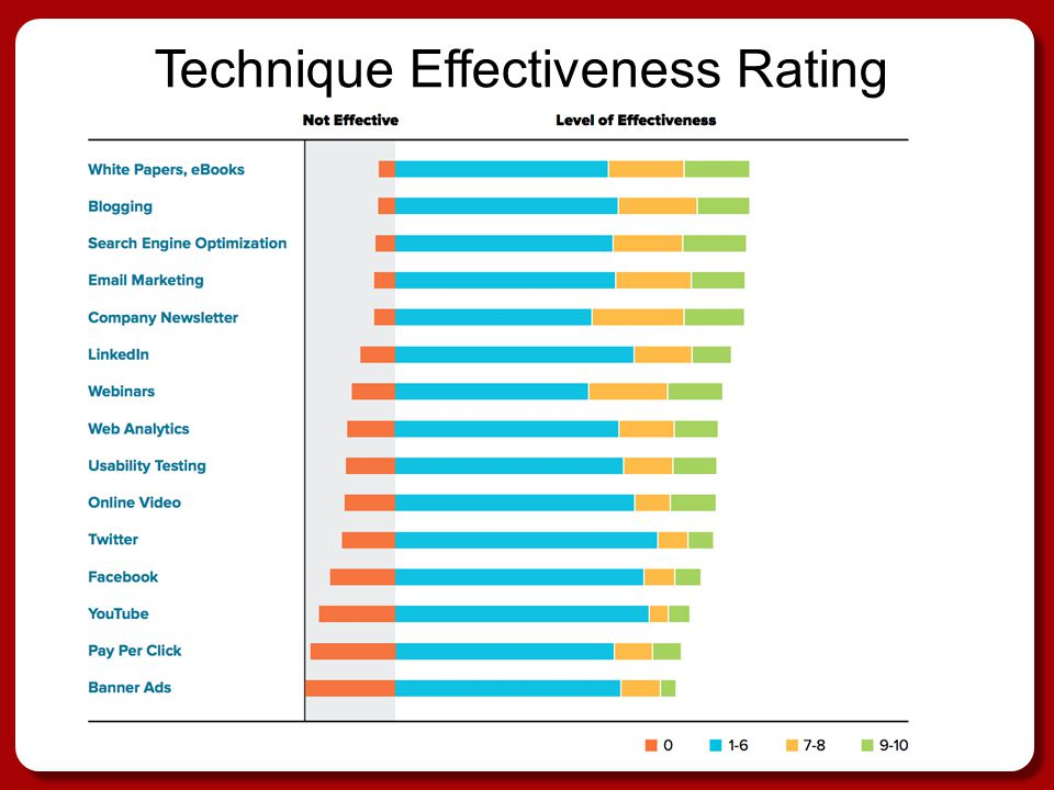 Technique Effectiveness Rating