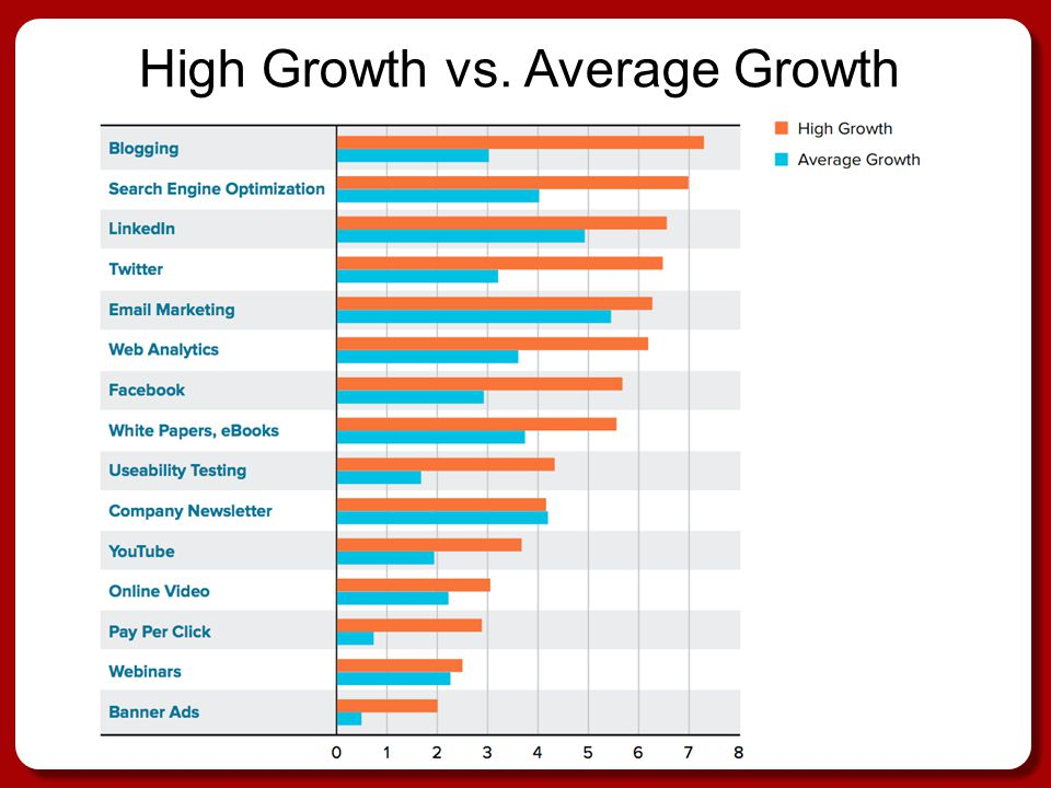 High Growth vs. Average Growth