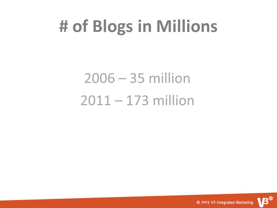 # of Blogs in Millions 2006 – 35 million 2011 – 173 million