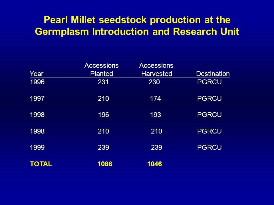 Pearl Millet seedstock production at the Germplasm Introduction and Research Unit Accessions Year Planted Harvested Destination 1996 231 230 PGRCU 1997 210 174 PGRCU 1998 196 193 PGRCU 1998 210 210 PGRCU 1999 239 239 PGRCU TOTAL 1086 1046