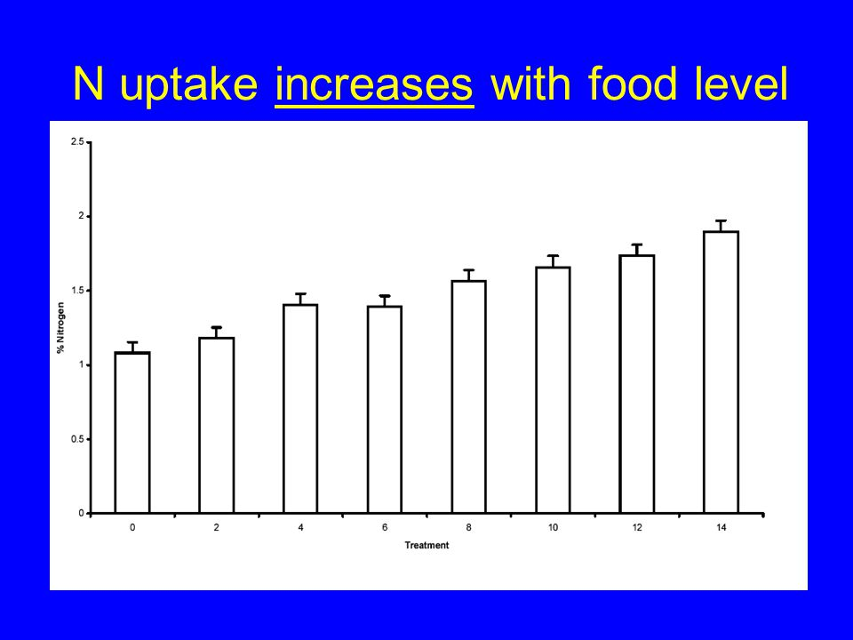 N uptake increases with food level