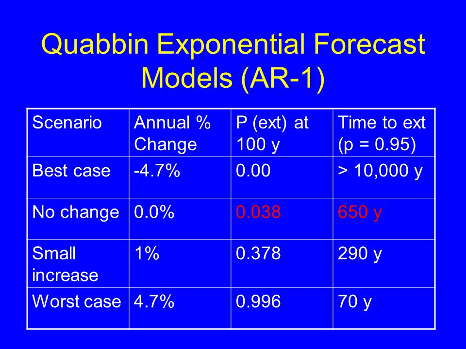 Quabbin Exponential Forecast Models (AR-1) ScenarioAnnual % Change P (ext) at 100 y Time to ext (p = 0.95) Best case-4.7%0.00> 10,000 y No change0.0%0