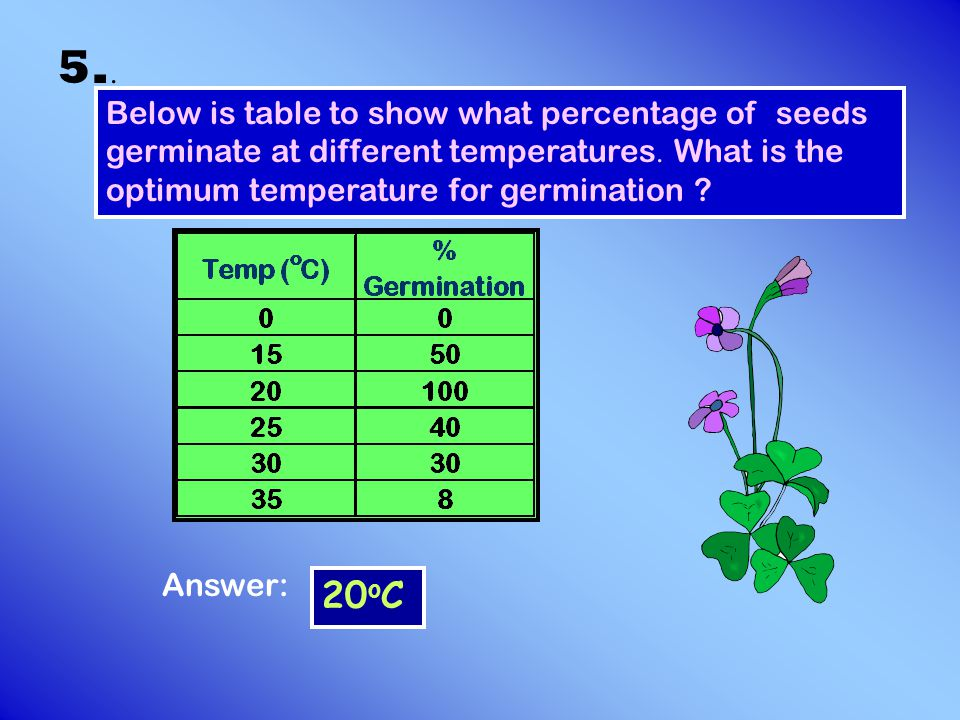 6..Answer: Why was there no germination at 0 0 C .