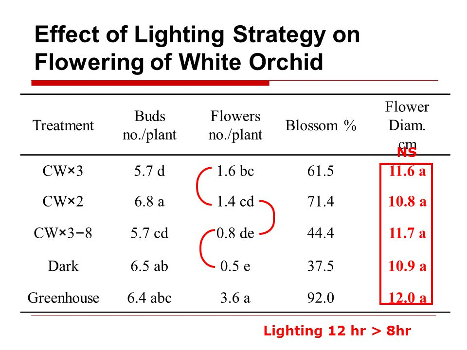 Effect of Lighting Strategy on Flowering of White Orchid Treatment Buds no./plant Flowers no./plant Blossom % Flower Diam.