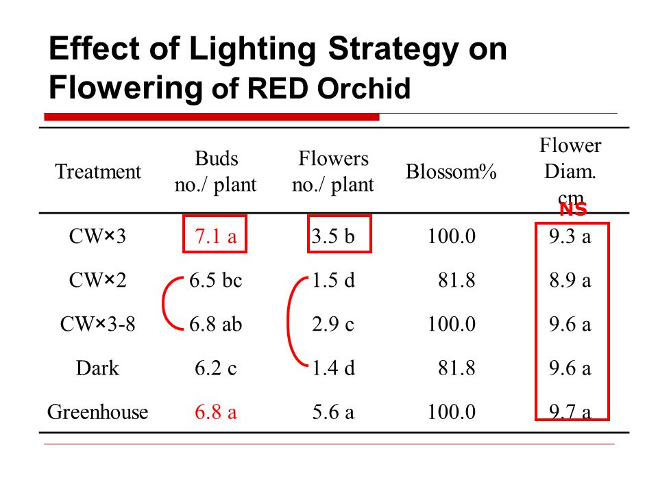 Effect of Lighting Strategy on Flowering of RED Orchid Treatment Buds no./ plant Flowers no./ plant Blossom% Flower Diam.
